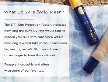 What do SPFs really mean? The SPF (Sun Protection Factor) indicates how long the sun's UV rays would take to redden your skin with sunscreen versus how long it would take without sunscreen.